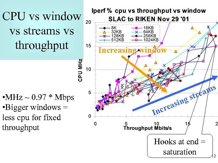 CPU vs window vs streams vs throughput • MHz ~ 0. 97 * Mbps