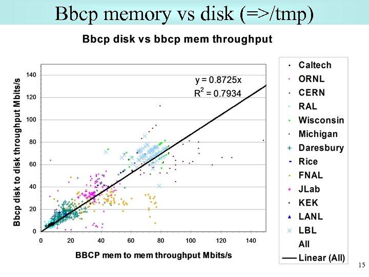 Bbcp memory vs disk (=>/tmp) 15