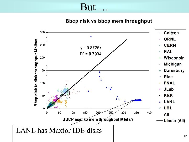 But … LANL has Maxtor IDE disks 16