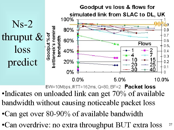Ns-2 thruput & loss predict 90% • Indicates on unloaded link can get 70%