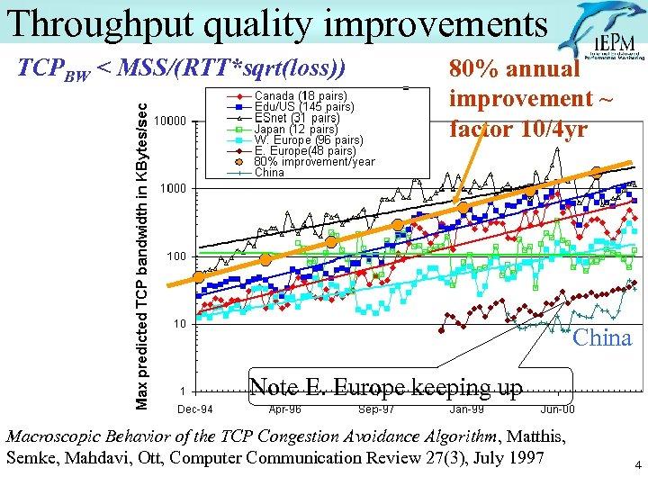 Throughput quality improvements TCPBW < MSS/(RTT*sqrt(loss)) 80% annual improvement ~ factor 10/4 yr China