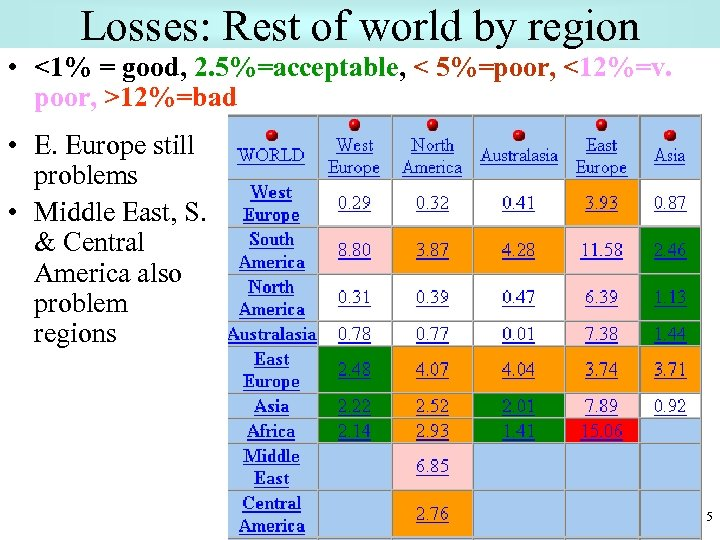 Losses: Rest of world by region • <1% = good, 2. 5%=acceptable, < 5%=poor,