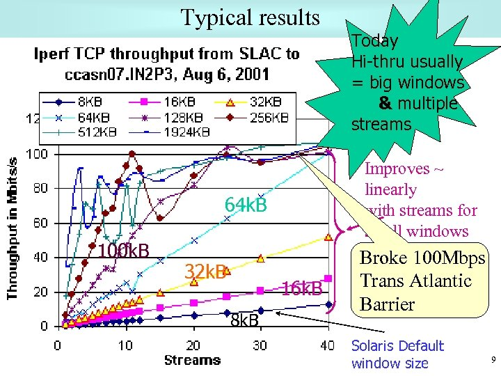 Typical results Improves ~ linearly with streams for small windows 64 k. B 100
