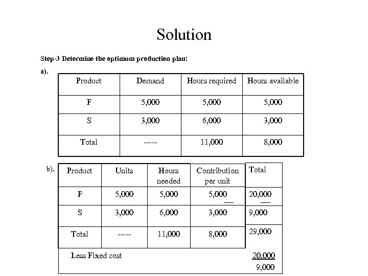 Solution Step-3 Determine the optimum production plan: a). Product Hours required Hours available F