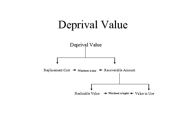 Deprival Value Replacement Cost Whichever is less Realizable Value Recoverable Amount Whichever is higher