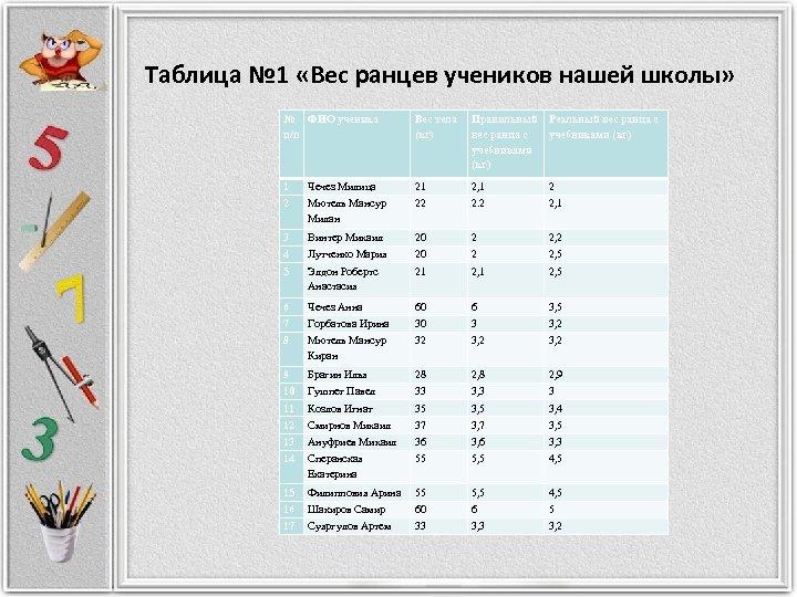 Таблица № 1 «Вес ранцев учеников нашей школы» № ФИО ученика п/п Вес тела