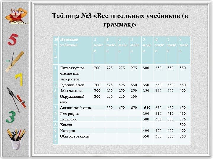 Таблица № 3 «Вес школьных учебников (в граммах)» № Название п учебника / п