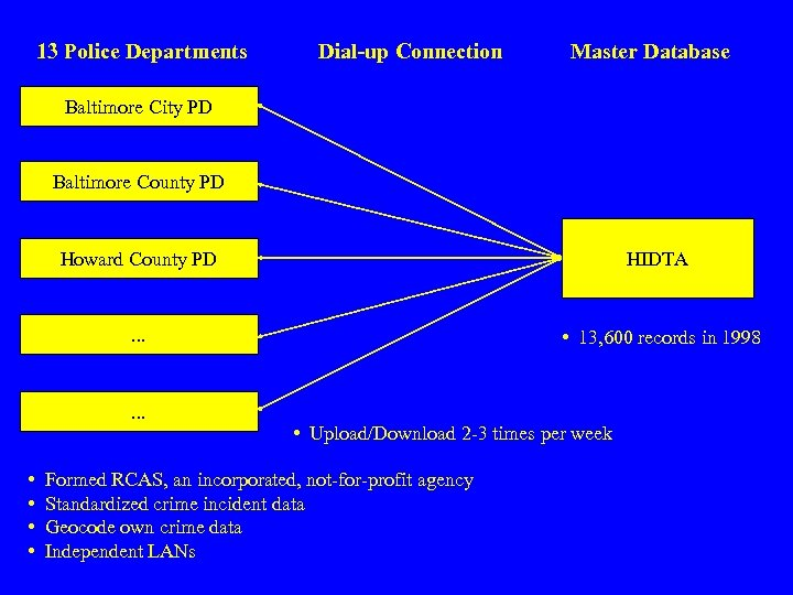 13 Police Departments Dial-up Connection Master Database Baltimore City PD Baltimore County PD Howard