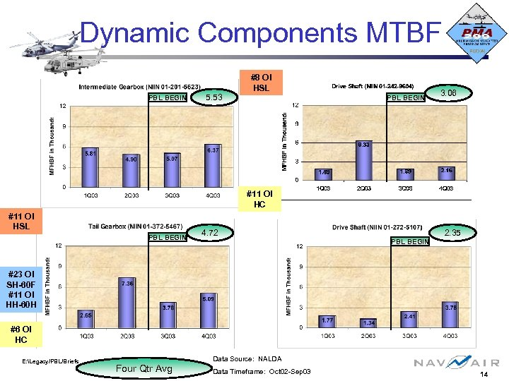 Dynamic Components MTBF #8 OI HSL PBL BEGIN 5. 53 PBL BEGIN 3. 06