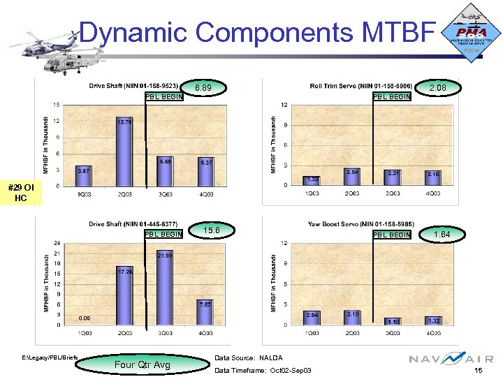 Dynamic Components MTBF PBL BEGIN 6. 89 PBL BEGIN 2. 08 #29 OI HC