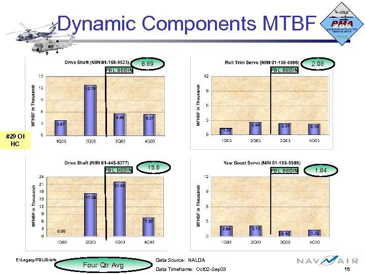 Dynamic Components MTBF PBL BEGIN 6. 89 PBL BEGIN 2. 08 #29 OI HC
