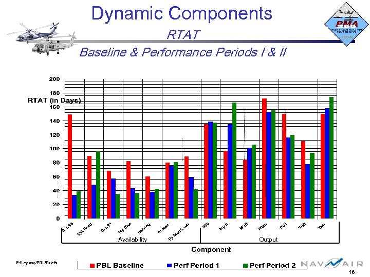 Dynamic Components RTAT Baseline & Performance Periods I & II Availability Output Component E:
