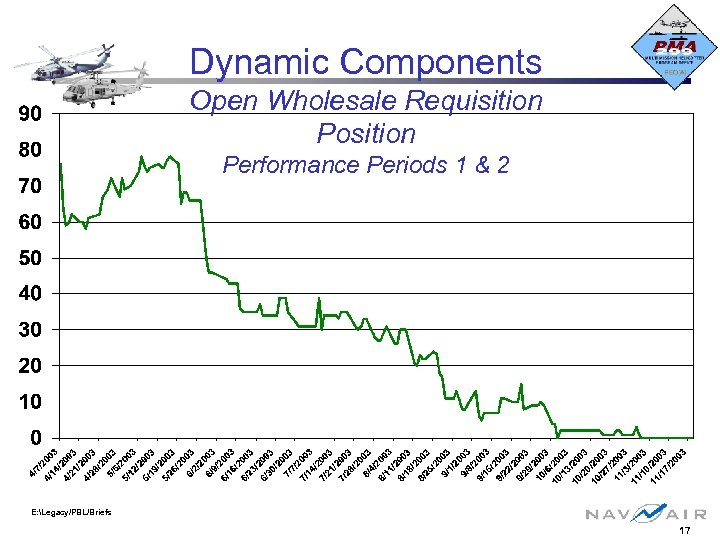 Dynamic Components Open Wholesale Requisition Position Performance Periods 1 & 2 E: Legacy/PBL/Briefs 17