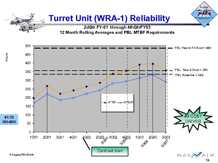 Turret Unit (WRA-1) Reliability 2 d. Qtr FY-01 through 4 th. Qtr. FY 03