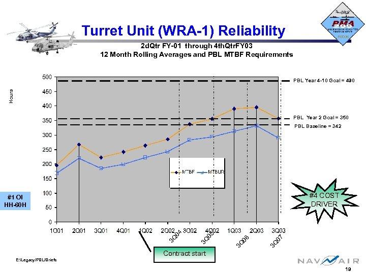 Turret Unit (WRA-1) Reliability 2 d. Qtr FY-01 through 4 th. Qtr. FY 03