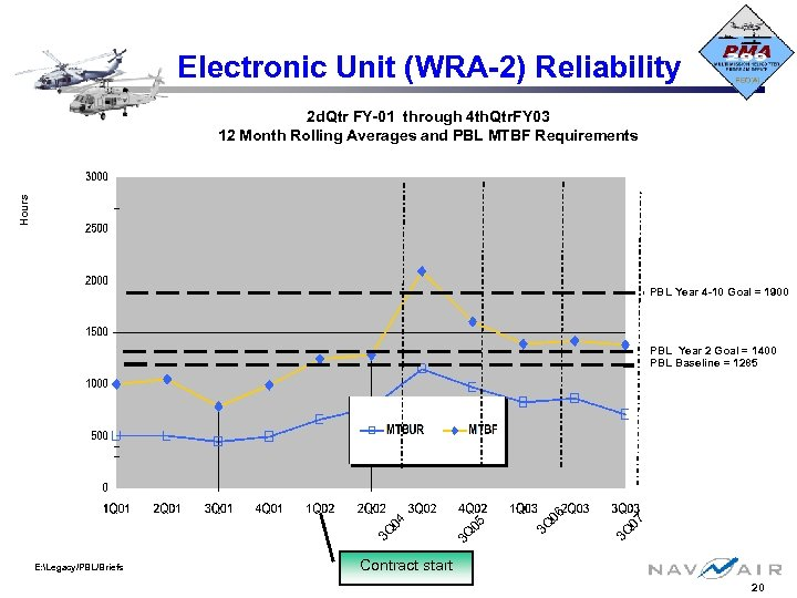 Electronic Unit (WRA-2) Reliability Hours 2 d. Qtr FY-01 through 4 th. Qtr. FY