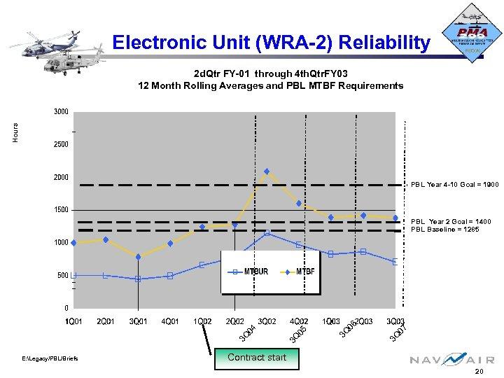 Electronic Unit (WRA-2) Reliability Hours 2 d. Qtr FY-01 through 4 th. Qtr. FY