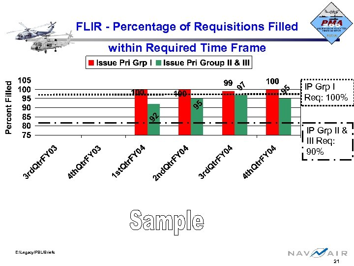 FLIR - Percentage of Requisitions Filled within Required Time Frame IP Grp I Req: