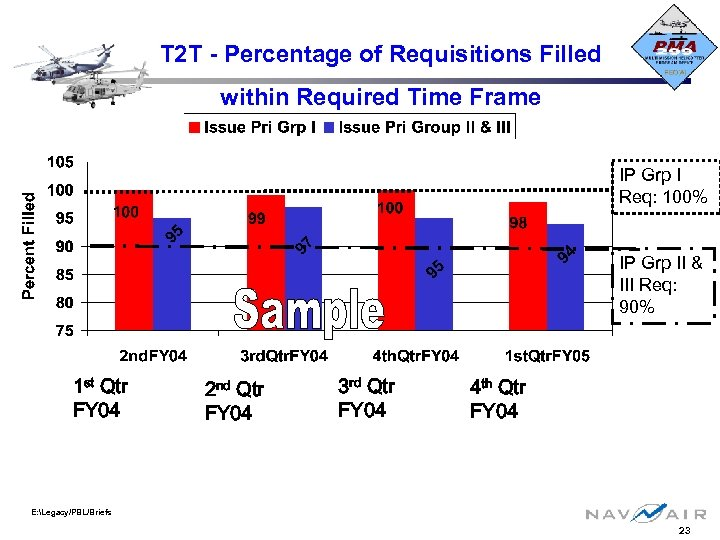 T 2 T - Percentage of Requisitions Filled within Required Time Frame IP Grp