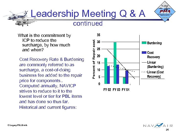 Leadership Meeting Q & A continued What is the commitment by ICP to reduce