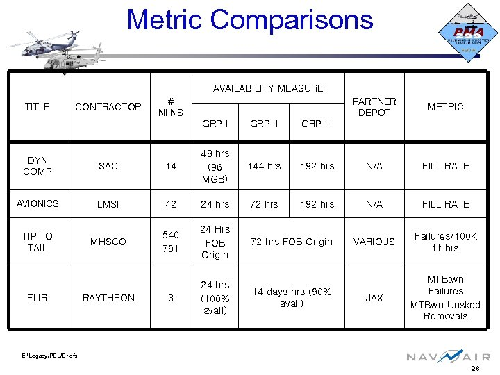 Metric Comparisons AVAILABILITY MEASURE TITLE CONTRACTOR # NIINS PARTNER DEPOT METRIC GRP III 144