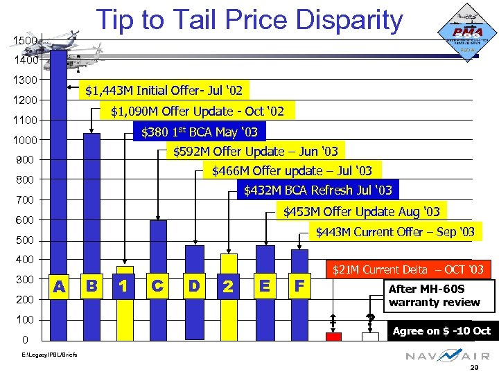 Tip to Tail Price Disparity 1500 1400 1300 $1, 443 M Initial Offer- Jul