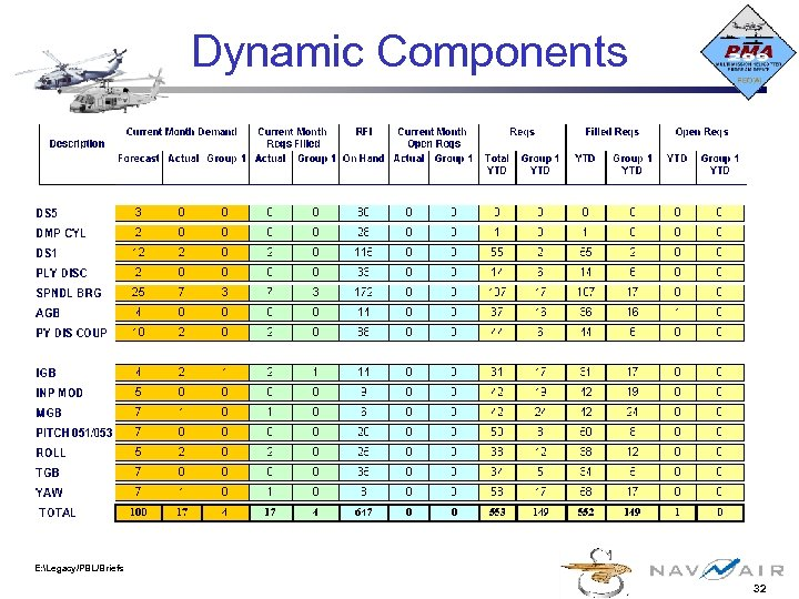 Dynamic Components E: Legacy/PBL/Briefs 32