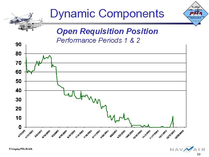 Dynamic Components Open Requisition Position Performance Periods 1 & 2 E: Legacy/PBL/Briefs 33