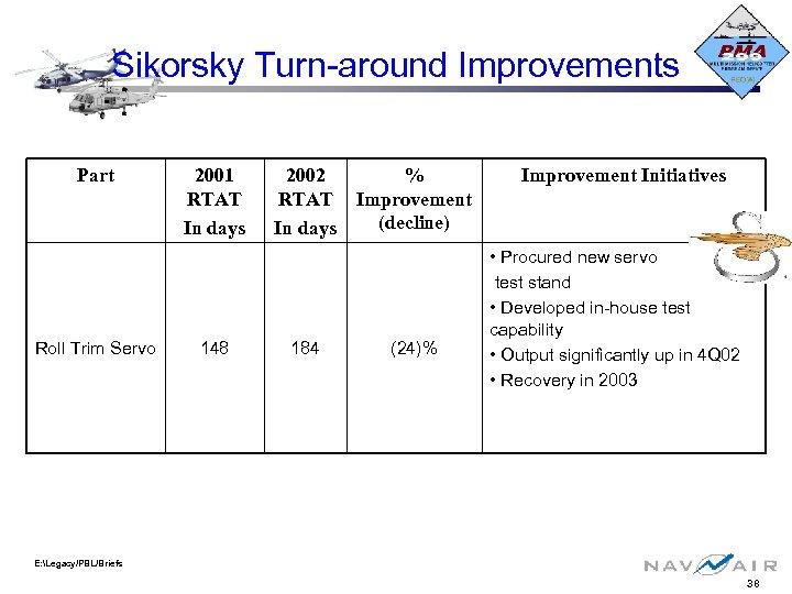Sikorsky Turn-around Improvements Part Roll Trim Servo 2001 RTAT In days 148 2002 RTAT
