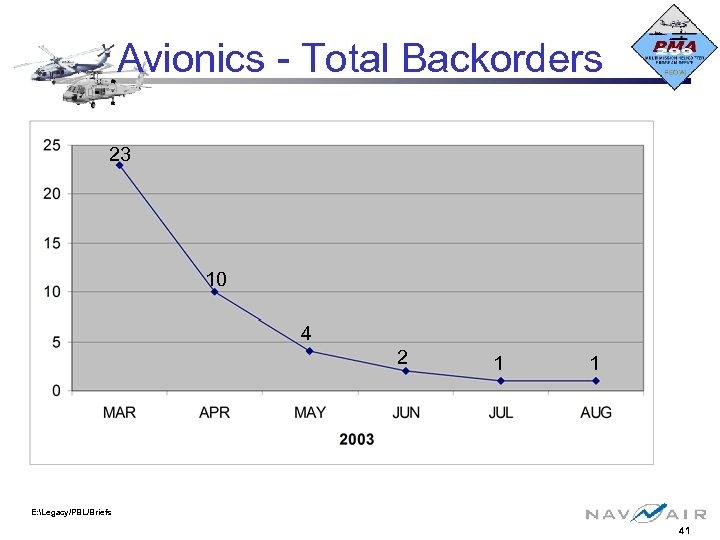 Avionics - Total Backorders 23 10 4 2 1 1 E: Legacy/PBL/Briefs 41