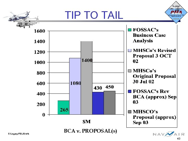 TIP TO TAIL E: Legacy/PBL/Briefs BCA v. PROPOSAL(s) 43