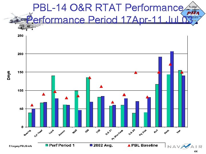 Days PBL-14 O&R RTAT Performance Period 17 Apr-11 Jul 03 E: Legacy/PBL/Briefs 44