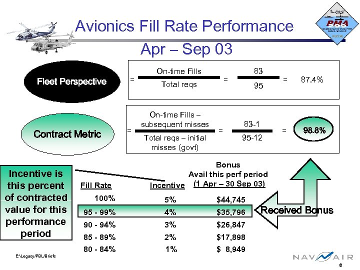 Avionics Fill Rate Performance Apr – Sep 03 Fleet Perspective Contract Metric Incentive is
