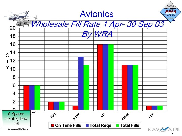 Avionics Wholesale Fill Rate 1 Apr- 30 Sep 03 By WRA Q T Y