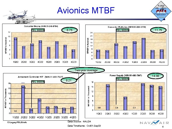 Avionics MTBF 6. 75 PBL BEGIN 11. 75 Two-year average Armament Controller R/T (NIIN