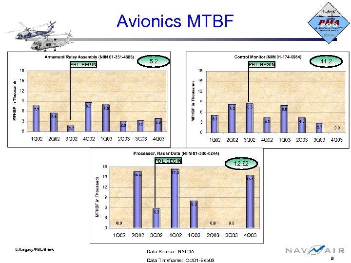 Avionics MTBF PBL BEGIN 5. 2 PBL BEGIN E: Legacy/PBL/Briefs PBL BEGIN 41. 2