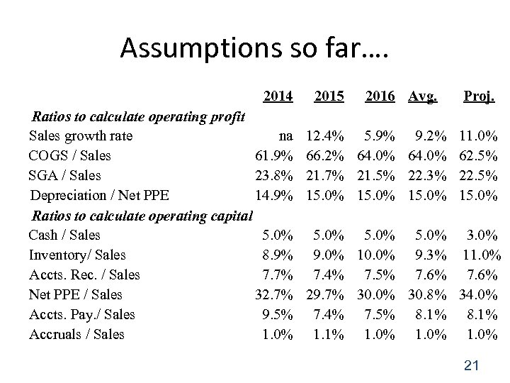 Assumptions so far…. 2014 Ratios to calculate operating profit Sales growth rate na COGS