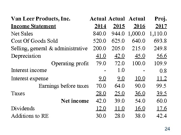 Van Leer Products, Inc. Actual Income Statement 2014 Net Sales 840. 0 Cost Of