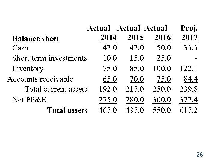 Actual 2014 2015 2016 Balance sheet Cash 42. 0 47. 0 50. 0 Short
