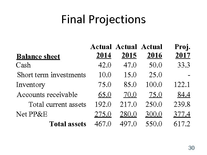 Final Projections Actual 2014 2015 2016 Balance sheet Cash 42. 0 47. 0 50.