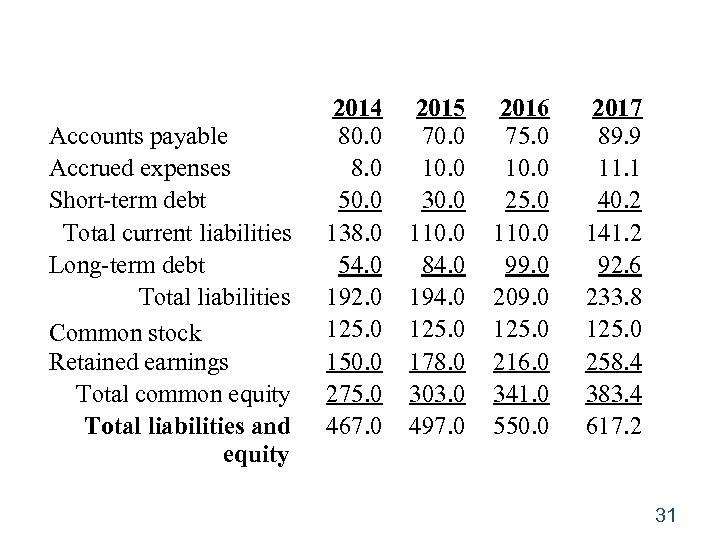 Accounts payable Accrued expenses Short-term debt Total current liabilities Long-term debt Total liabilities Common