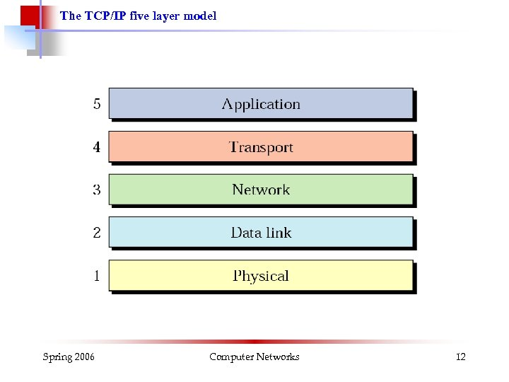 The TCP/IP five layer model Spring 2006 Computer Networks 12