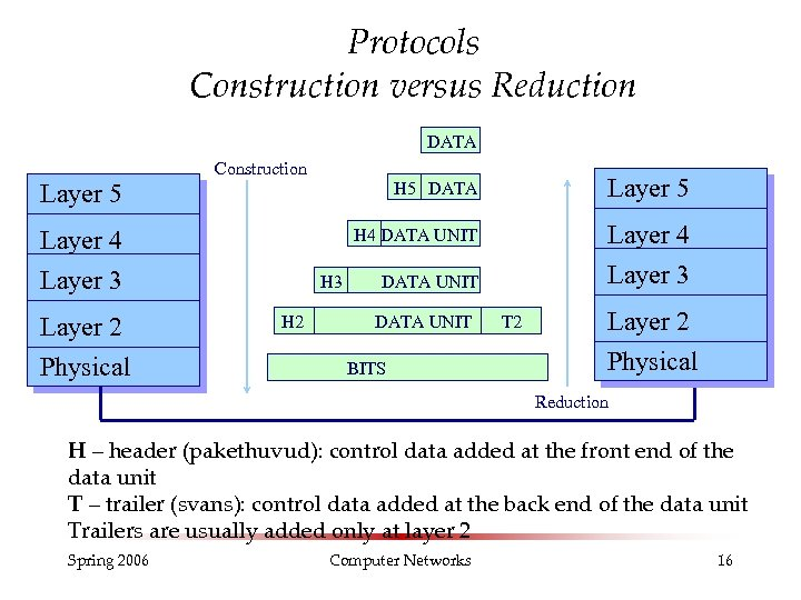 Protocols Construction versus Reduction DATA Layer 5 Construction H 5 DATA H 4 DATA