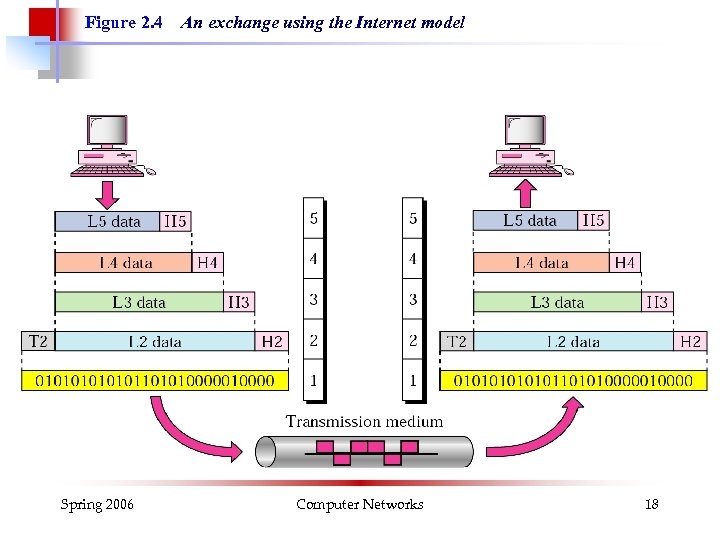 Figure 2. 4 Spring 2006 An exchange using the Internet model Computer Networks 18