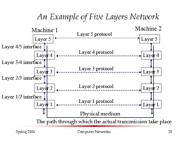 An Example of Five Layers Network Machine 1 Layer 5 Layer 4/5 interface Layer