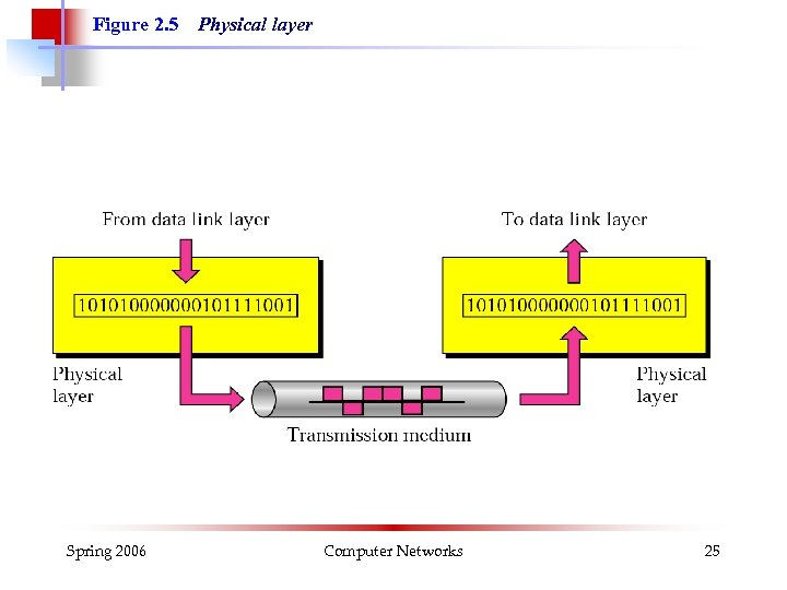 Figure 2. 5 Spring 2006 Physical layer Computer Networks 25