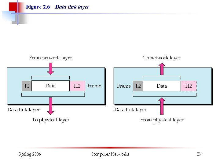 Figure 2. 6 Spring 2006 Data link layer Computer Networks 27