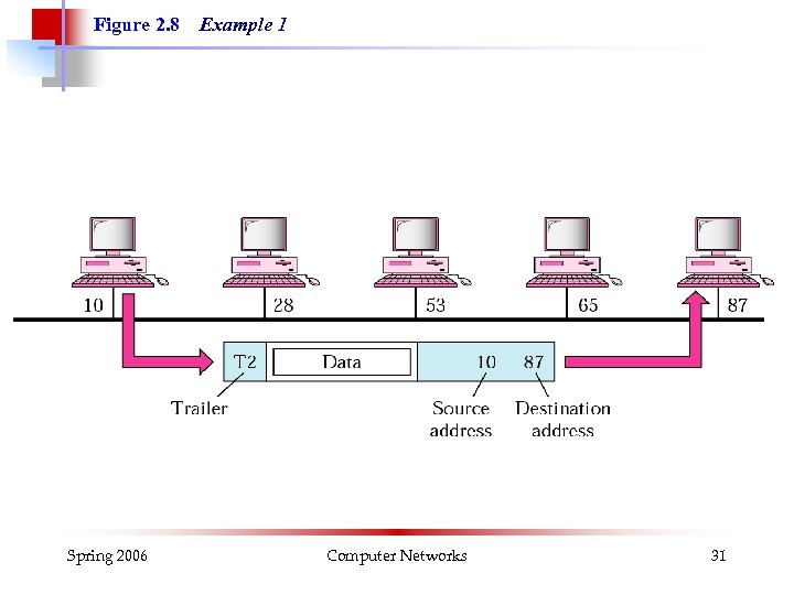 Figure 2. 8 Spring 2006 Example 1 Computer Networks 31