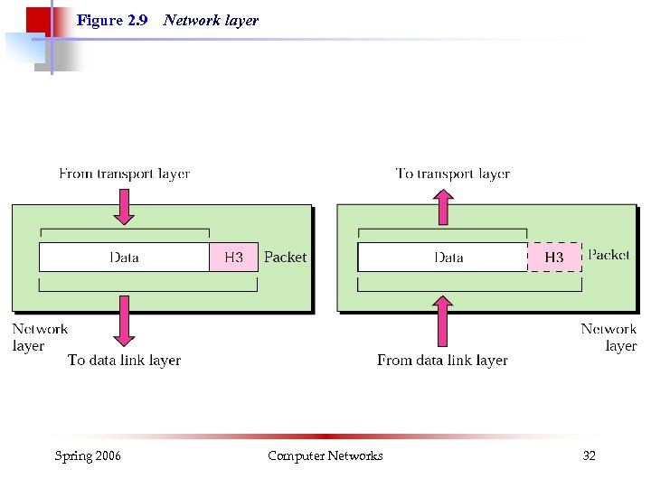 Figure 2. 9 Spring 2006 Network layer Computer Networks 32