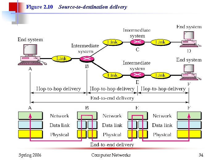 Figure 2. 10 Spring 2006 Source-to-destination delivery Computer Networks 34